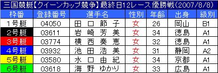 8/8・12レース