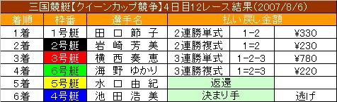 8/8・12レース結果