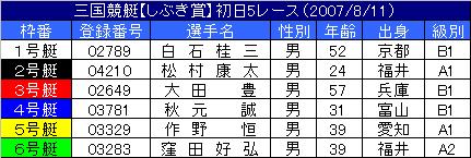 8/11・5レース