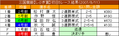 8/11・5レース結果