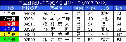 8/12・4レース