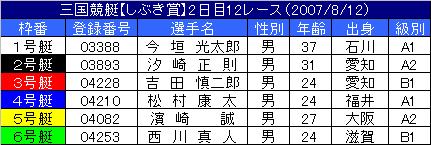 8/12・12レース