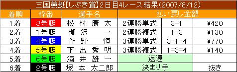 8/12・4レース結果