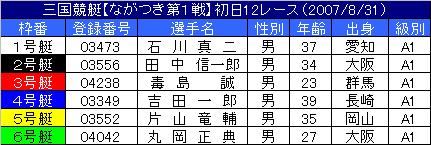 8/31・12レース