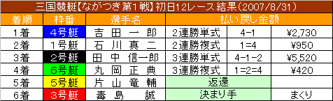8/31・12レース結果