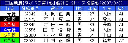 9/3・12レース