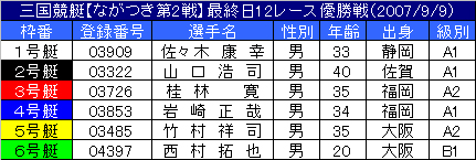 9/9・12レース