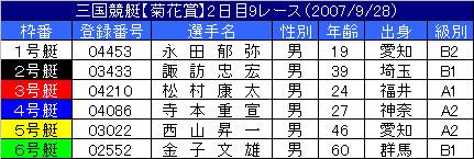 9/28・9レース