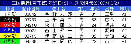 10/2・12レース