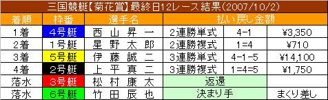 10/2・12レース結果