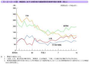 犯罪統計(親族間)