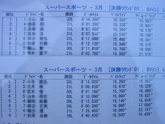 2007.3.11WAKO-CUP第3戦結果