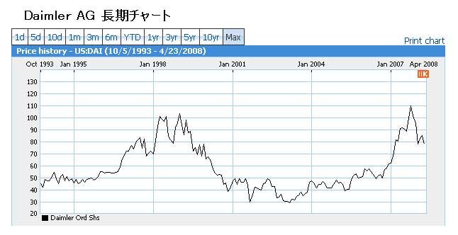 Daimler_chart.jpg